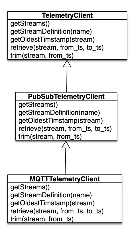 Telemetry Client Class Diagram