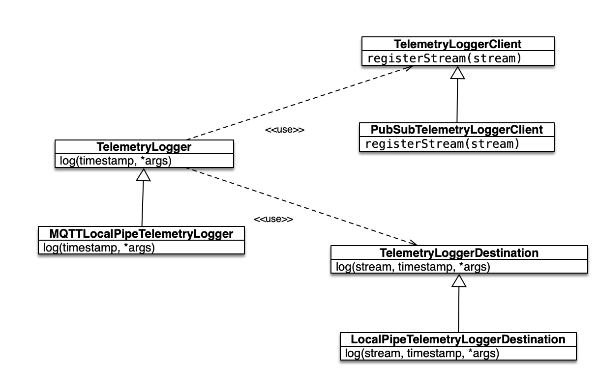 Telemetry Logger Class Diagram