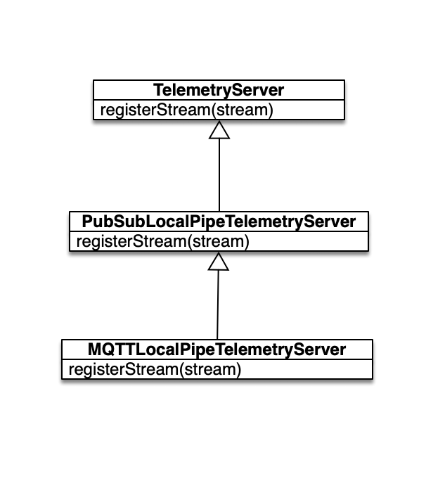 Telemetry Server Class Diagram