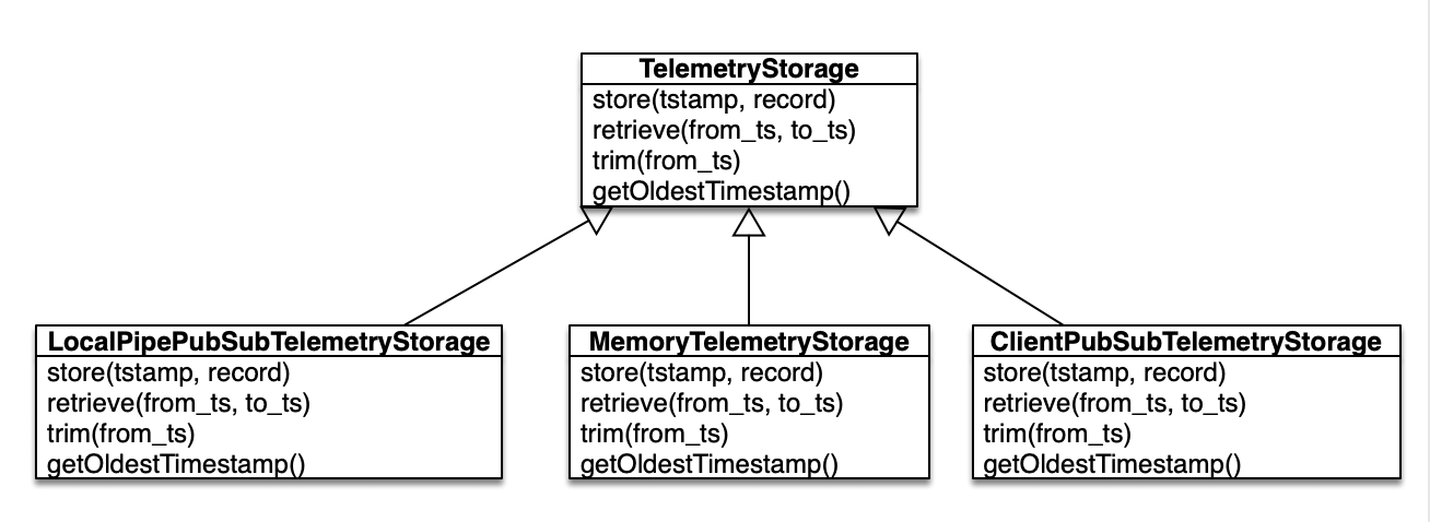Telemetry Storage Class Diagram